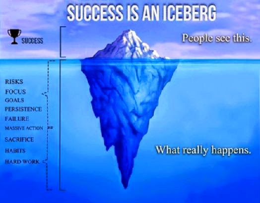 Success is an iceberg. Source Google (https://www.google.co.uk/search?q=absence+of+success+is+not+failure&safe=active&client=firefox-a&hs=xVV&rls=org.mozilla:en-GB:official&source=lnms&tbm=isch&sa=X&ei=OZR8VIK0Hq2v7Ab68IHgBw&ved=0CAgQ_AUoAQ&biw=1920&bih=974#facrc=_&imgdii=_&imgrc=9jUQjYZb7BGN8M%253A%3BuoSnu-RNnx1nbM%3Bhttp%253A%252F%252F4.bp.blogspot.com%252F-778ynEBvxrE%252FVDwbiruUlqI%252FAAAAAAAAAUk%252FOsK6cXAsASg%252Fs1600%252Fsuccess%25252Bis%25252Ban%25252Biceberg.jpg%3Bhttp%253A%252F%252Fhelenaswordrobe.blogspot.com%252F%3B524%3B410)